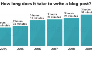 How long it takes to write a blog post, by Orbit Media Studios